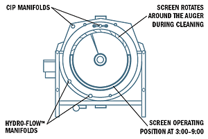 Clean-Flow Lyco Rotary Drum Blanchers & Cooker/Coolers diagram